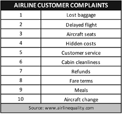 Top airline customer complaints | SKYTRAX
